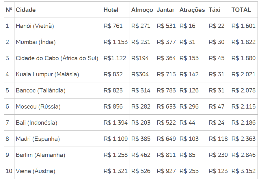 10-cidades-mais-baratas-do-mundo-para-viajar