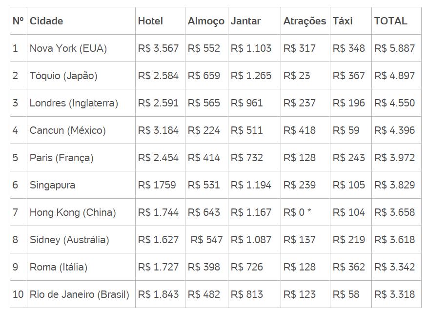 10-cidades-mais-caras-do-mundo-para-viajar