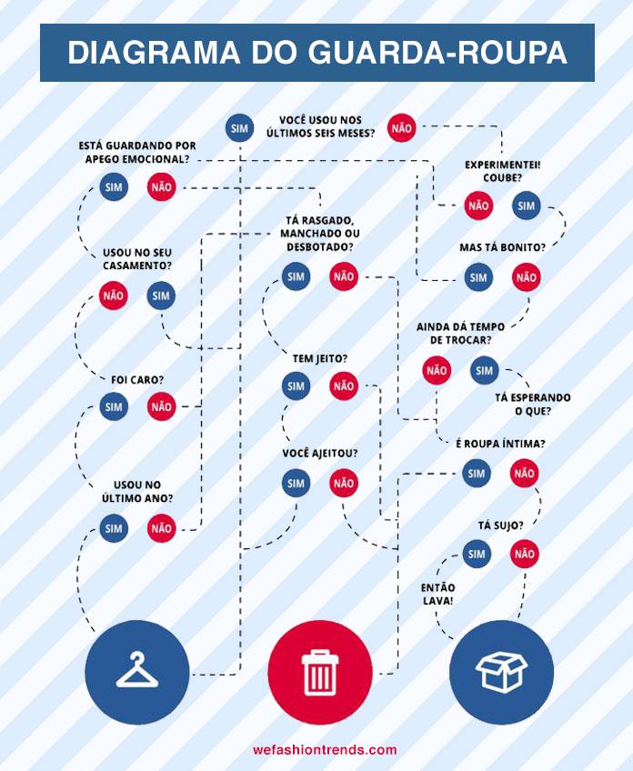 diagrama-guardaroupa
