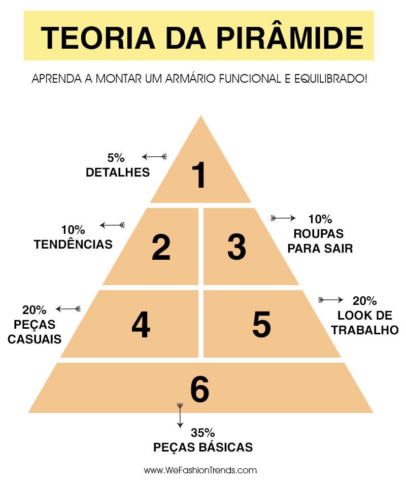 teoria-da-pirâmide-para-ter-armário-funcional