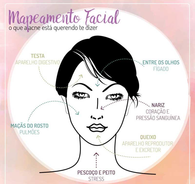 Mapeamento-facial-acne-espinhas-